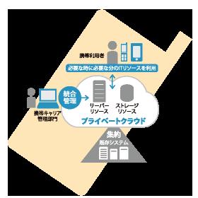 携帯キャリア向け共通基盤構築コンサルティングイメージ