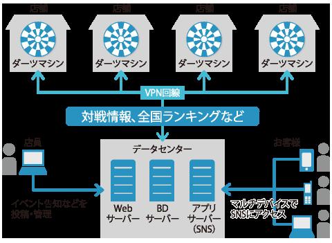 電子ダーツのオンライン対戦システムとSNSの構築イメージ